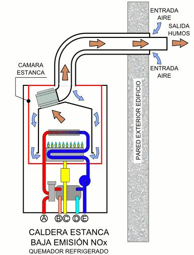Calderas de condensaci n en madrid instaladores de - Cual es la mejor caldera de condensacion ...